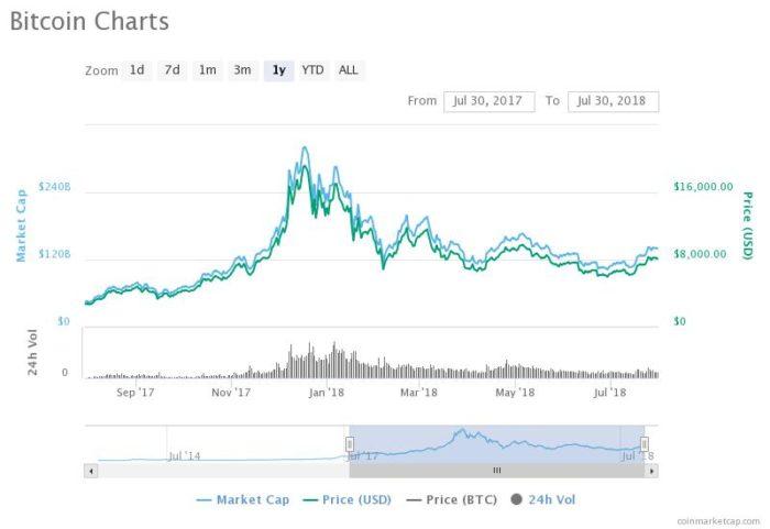 Evolution du cours de Bitcoin 2017 2018